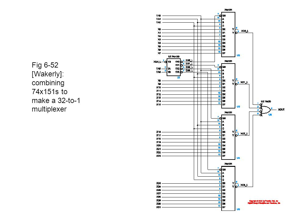 Fig 6-52 [Wakerly]: combining 74x151s to make a 32-to-1 multiplexer